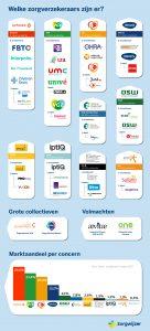 infographic alle zorgverzekeraars in Nederland